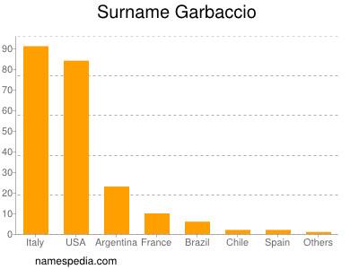 Surname Garbaccio