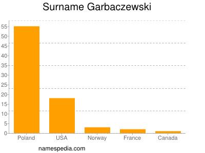 Surname Garbaczewski