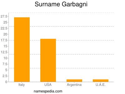 Surname Garbagni