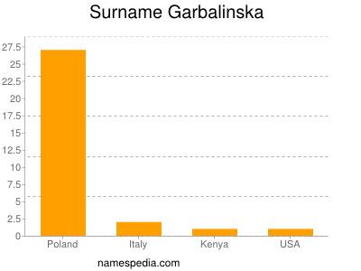 Surname Garbalinska