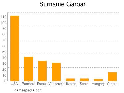 Surname Garban