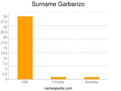 Surname Garbanzo