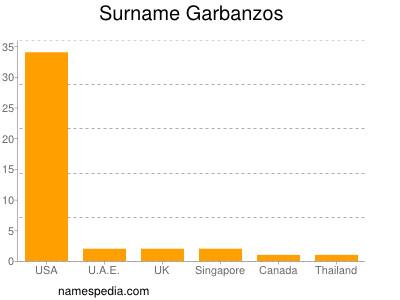 Surname Garbanzos