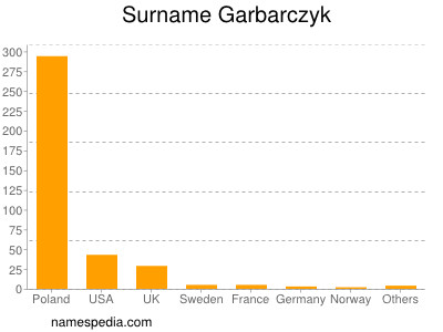 Surname Garbarczyk