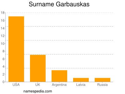 Surname Garbauskas