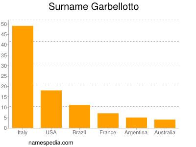 Surname Garbellotto
