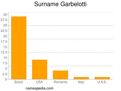 Surname Garbelotti