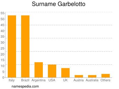 Surname Garbelotto
