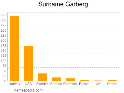 Surname Garberg
