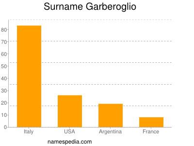 Surname Garberoglio