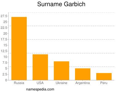 Surname Garbich