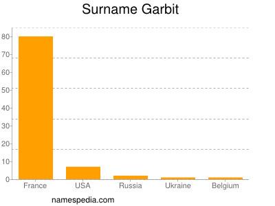Surname Garbit