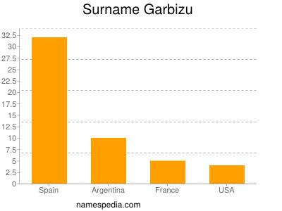 Surname Garbizu