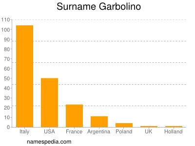 Surname Garbolino