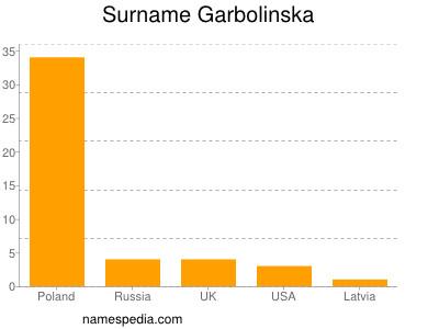 Surname Garbolinska