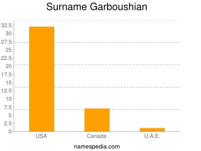 Surname Garboushian