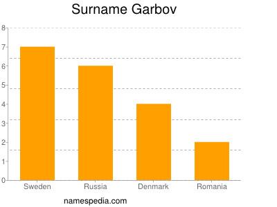 Surname Garbov