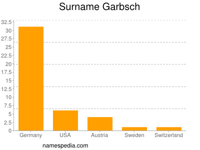 Surname Garbsch