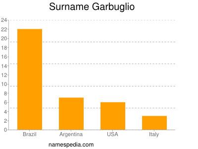 Surname Garbuglio