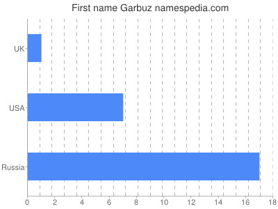Given name Garbuz