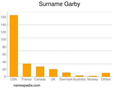 Surname Garby