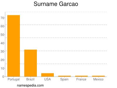 Surname Garcao