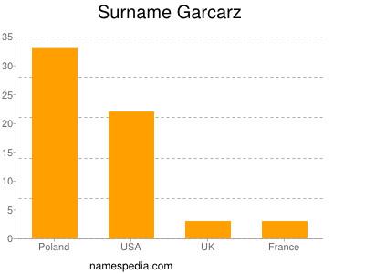 Surname Garcarz