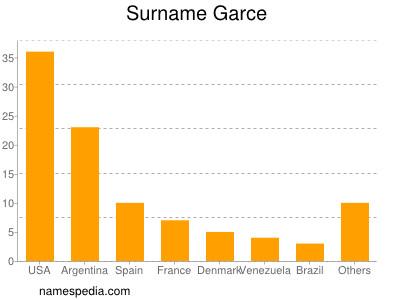 Surname Garce