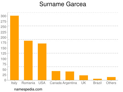 Surname Garcea