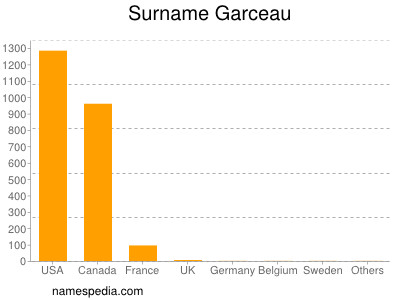 Surname Garceau