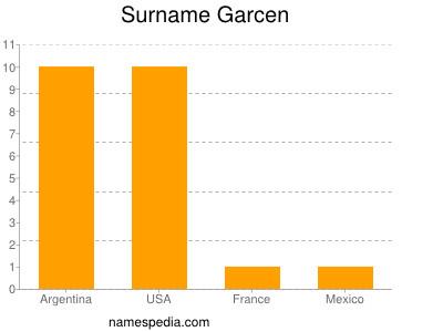 Surname Garcen