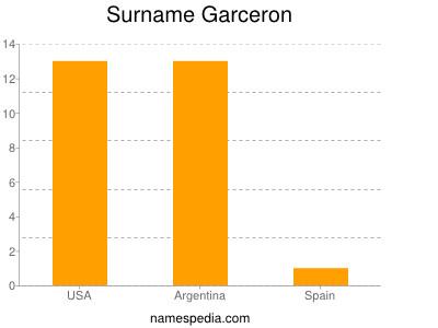 Surname Garceron