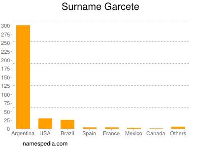 Surname Garcete