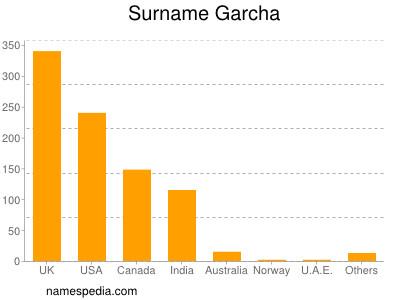 Surname Garcha