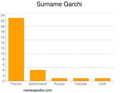 Surname Garchi