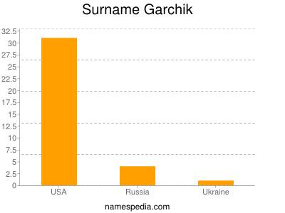 Surname Garchik