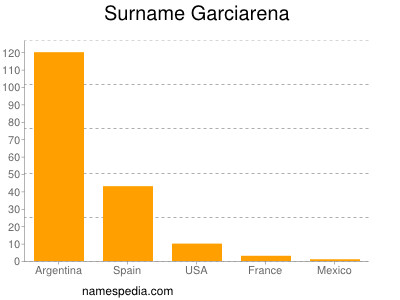 Surname Garciarena