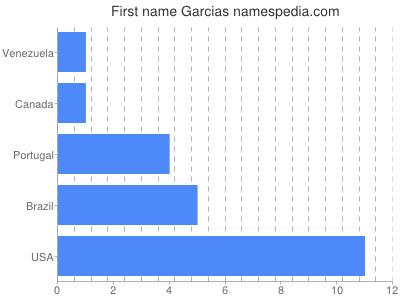 Given name Garcias