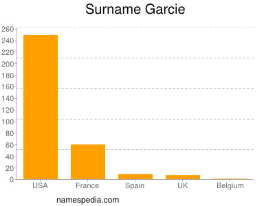 Surname Garcie