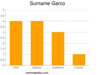 Surname Garco