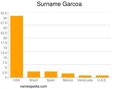 Surname Garcoa