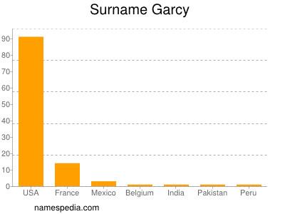 Surname Garcy