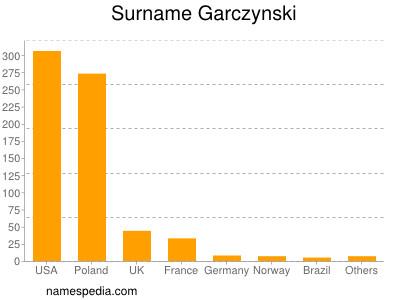 Surname Garczynski