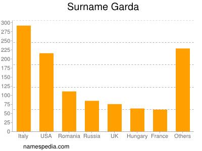 Surname Garda