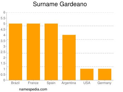 Surname Gardeano