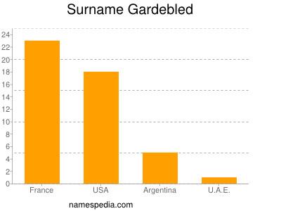 Surname Gardebled