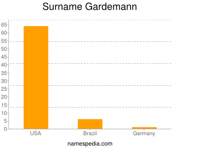 Surname Gardemann