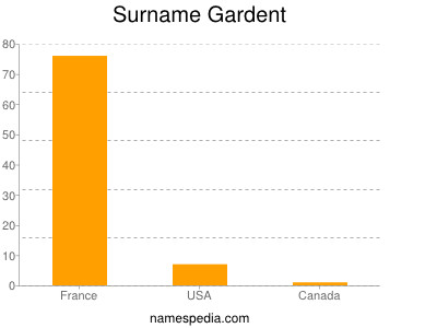 Surname Gardent