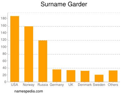 Surname Garder