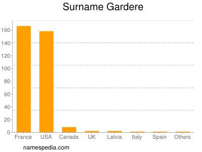 Surname Gardere